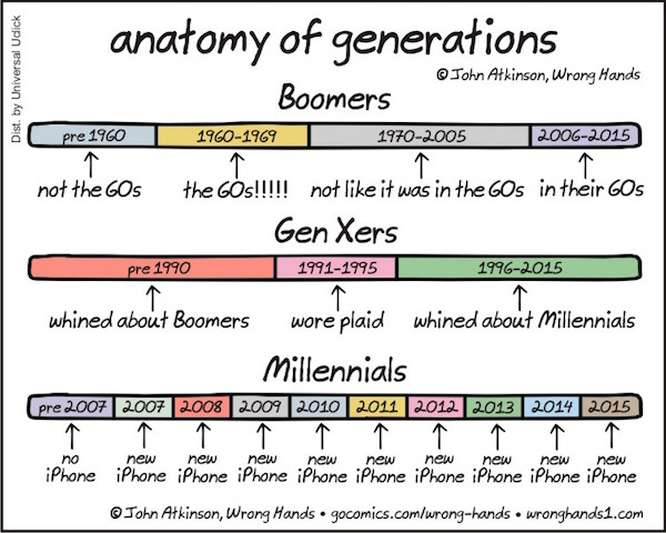Chart The Differences Between Millennials, Gen Xers And -3973