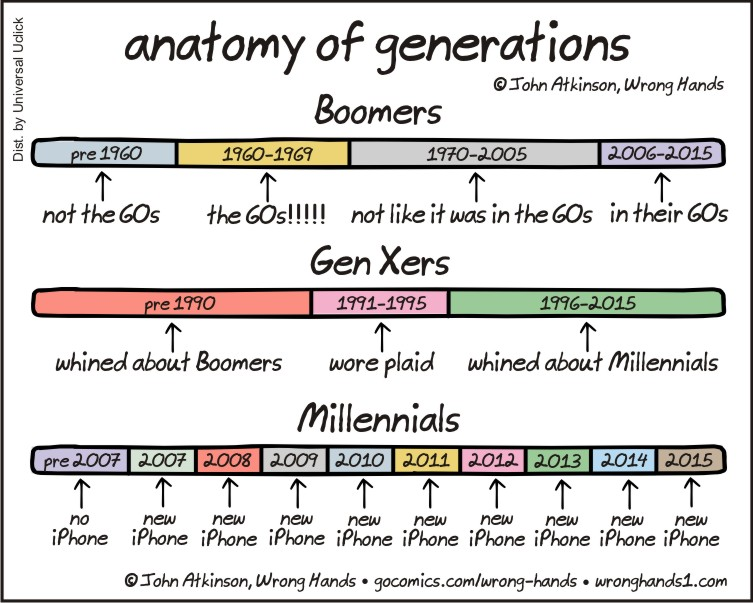 a description of the members of the generation x Generations in the workplace: similarities and generation x, and generation y members of each generation have views and opinions about their work ethic and their.