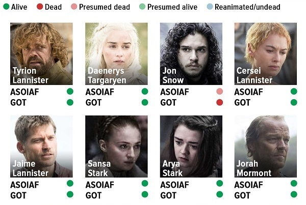 Alive Character Design Book : Chart which 'game of thrones characters are dead or
