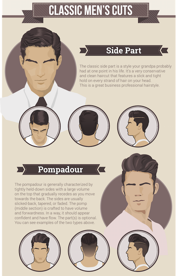 Infographic The Most Popular Mens Hairstyle Trends Today