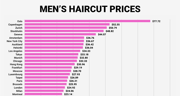 how much does a haircut cost at sports average cost of a mens hair cut infographic the cost of a 3495