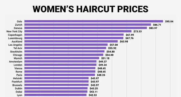 average price for haircut and color how much is average price for hair cut and color average 4802