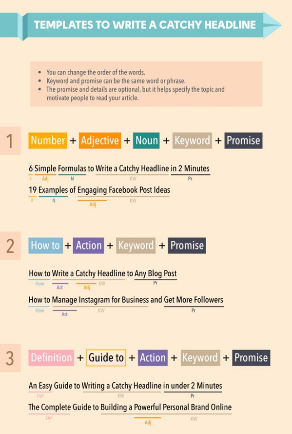 Infographic The Essential Guide To Writing A Catchy Headline