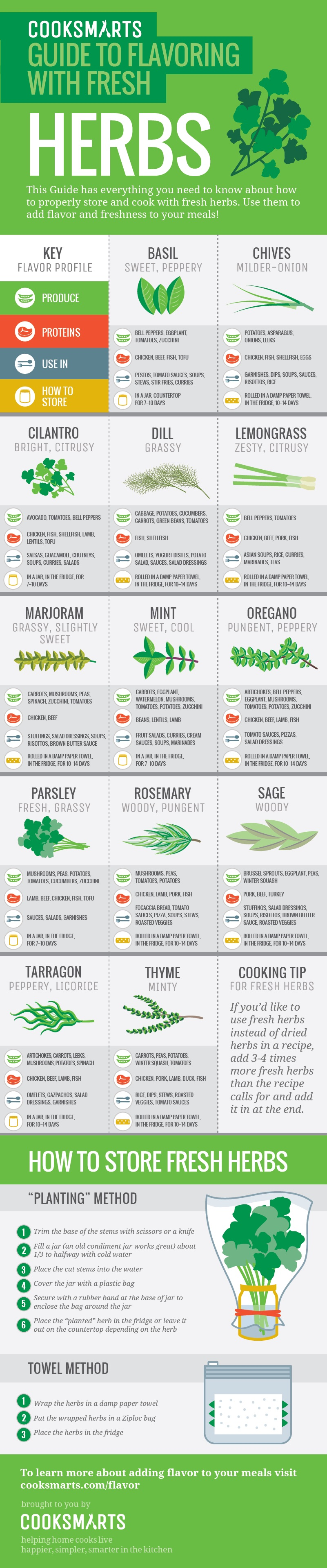 The Ultimate Guide to Fresh Herbs   Greatist
