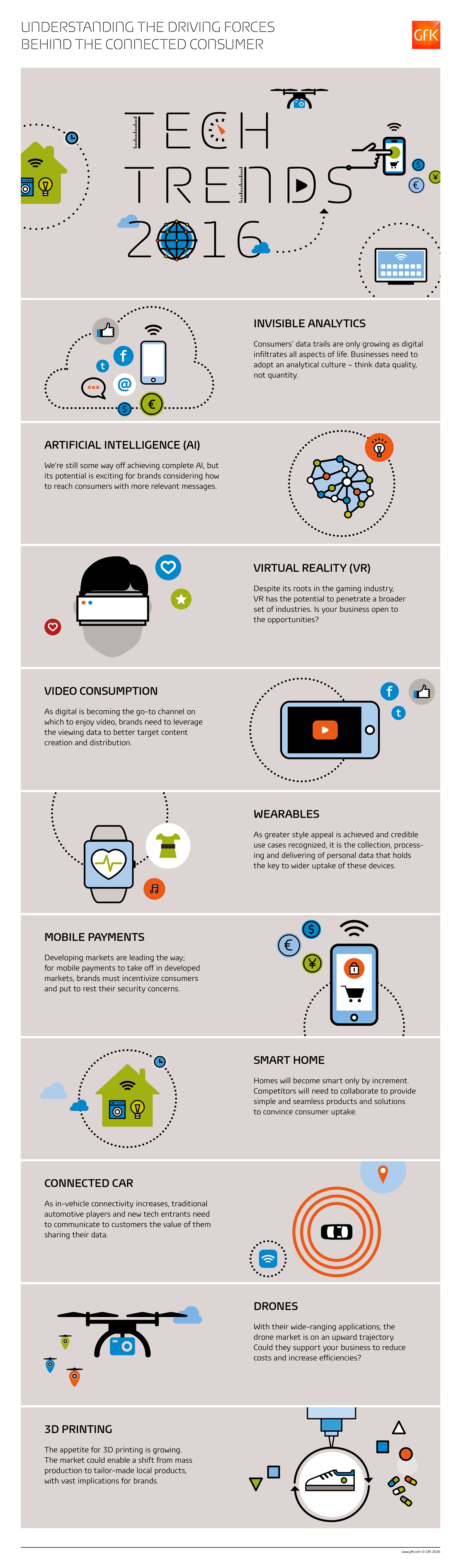 Infographic 10 Key Technology Trends In 2016 Designtaxi Com