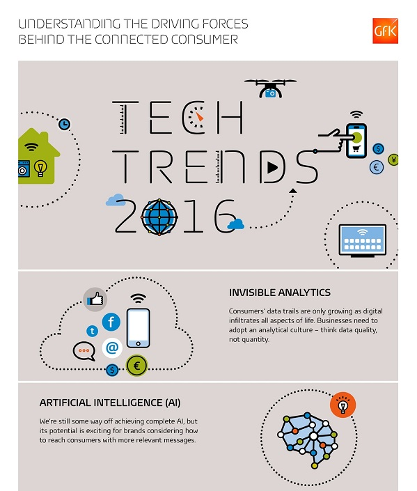 Infographic: 10 Key Technology Trends In 2016 - DesignTAXI.com
