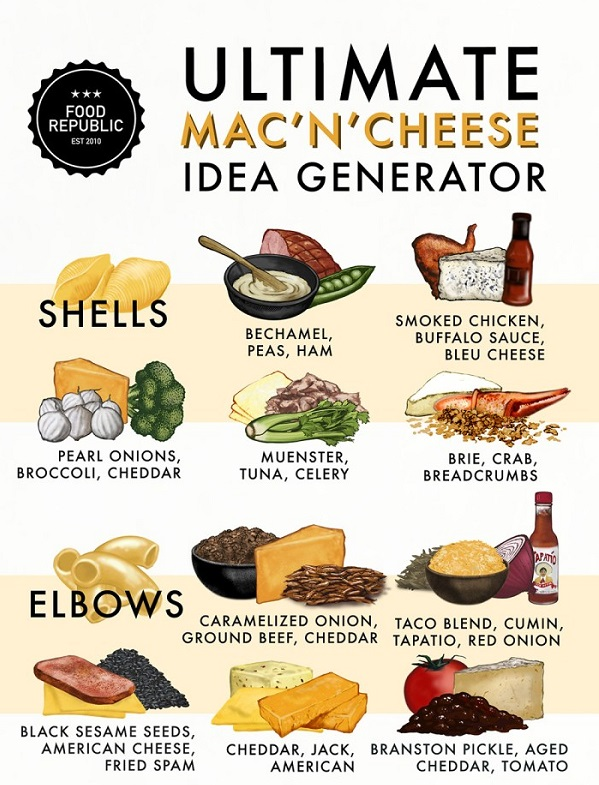 Infographic 40 Different Ways To Make Delicious Mac And