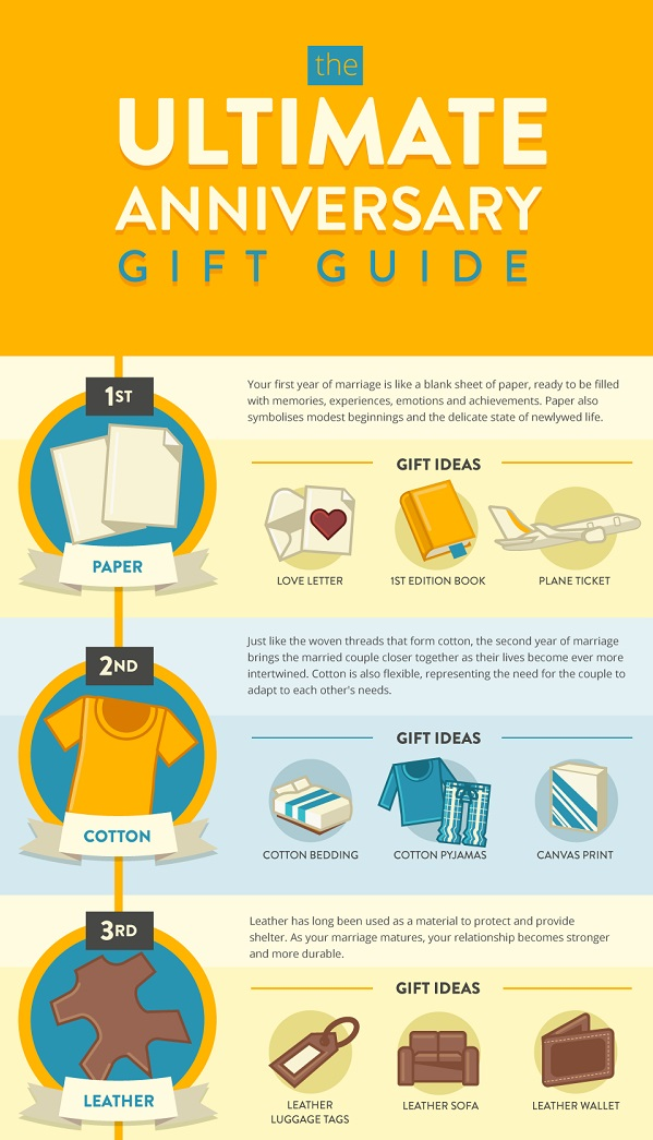 infographic the ultimate anniversary gift guide designtaxi com