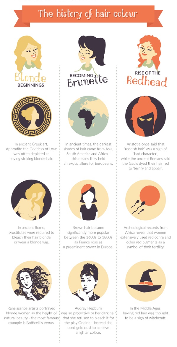 Infographic The History And Psychology Of Hair Color