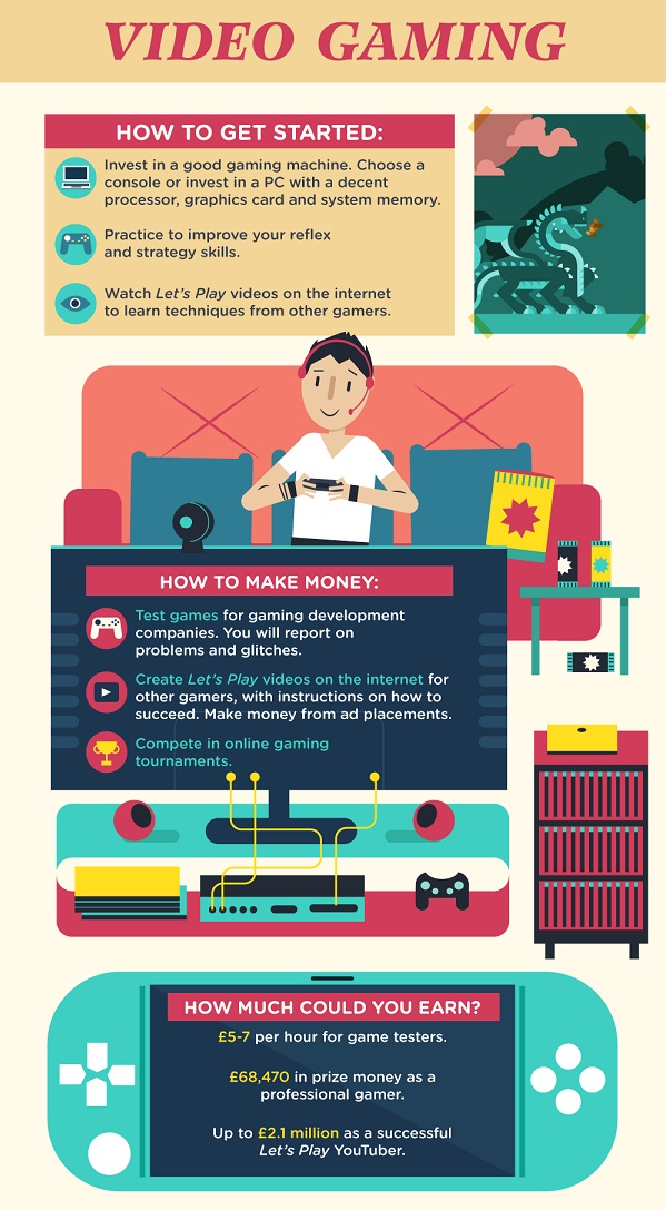 Infographic Six Simple Hobbies That Can Help You Earn Money