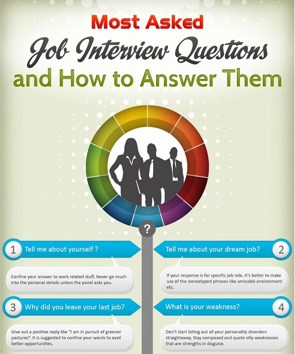 infographic  the most asked job interview questions and