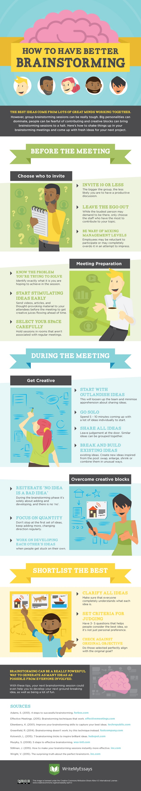 how to create productive teams essay