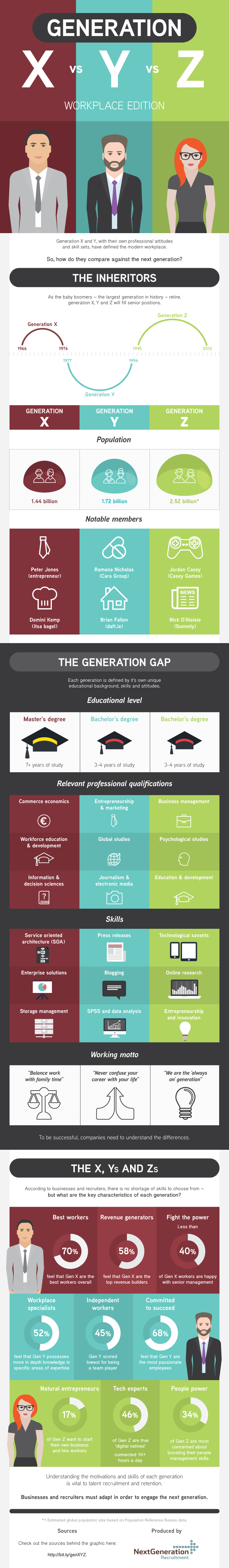 infographic a comparison of generation x y and z at the click to view enlarged version