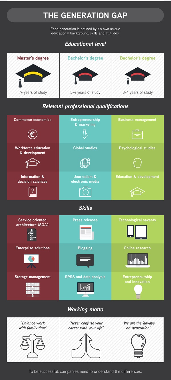 Infographic A Comparison Of Generation X Y And Z At The