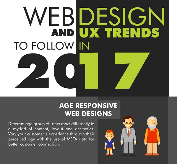 Dubai Monsters Has Created An Infographic That Explores The Much Anticipated Trends In Web Design For 2017