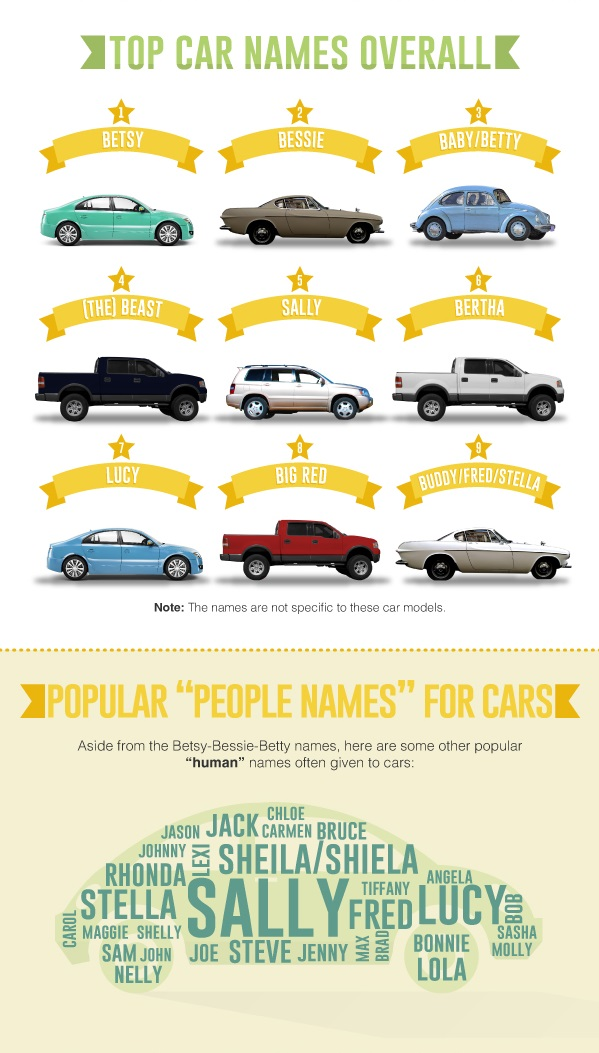 infographic the most popular car names across the us. Black Bedroom Furniture Sets. Home Design Ideas