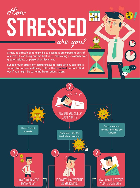 Flowchart How Stressed Are You Right Now Designtaxi