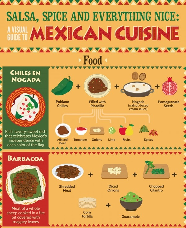 A visual guide to mexican cuisine for Guide conception cuisine