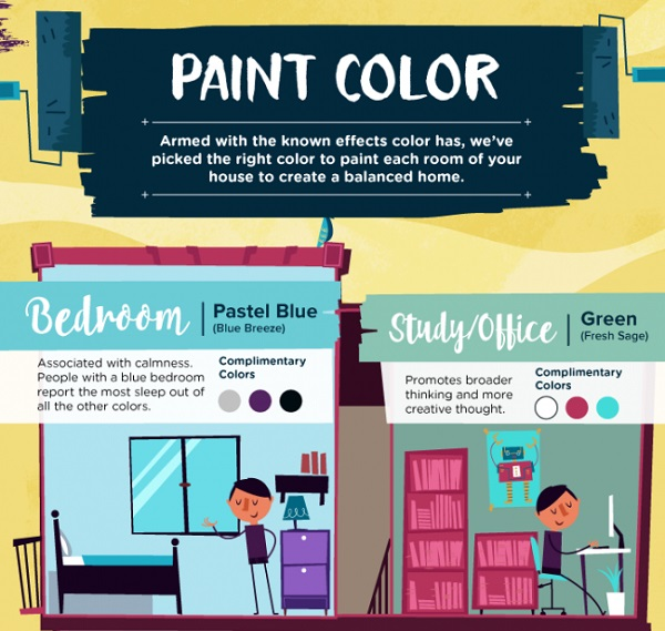 How To Choose Paint For Home: Infographic: How To Choose The Right Paint Color For Every