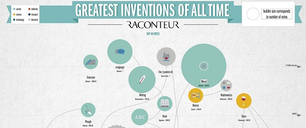 best inventions of 2018