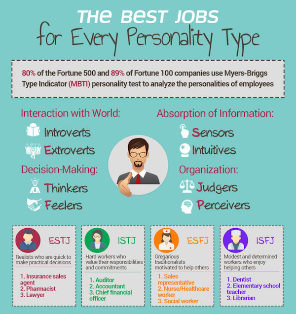Infographic The Best Jobs For Every Personality Type