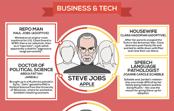 Infographic: The Interesting Jobs of Successful People ...