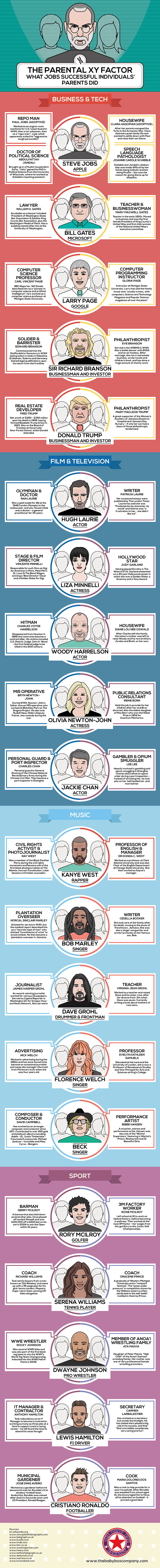 infographic the interesting jobs of successful people infographic the interesting jobs of successful people celebrities parents