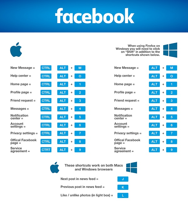 Infographic: The Best Times To Post On Facebook, Twitter, LinkedIn ...