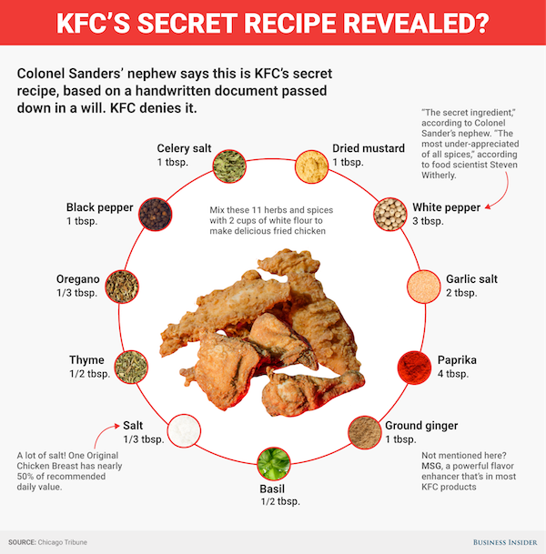 The Ultimate Ingredient To KFC's Secret Recipe Has Possibly Been Revealed