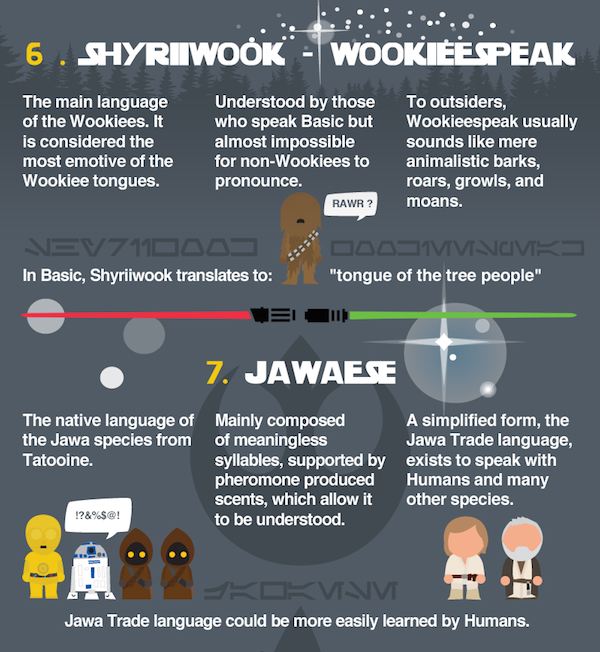 Infographic: A Fascinating Look At The Languages Of 'Star Wars ...