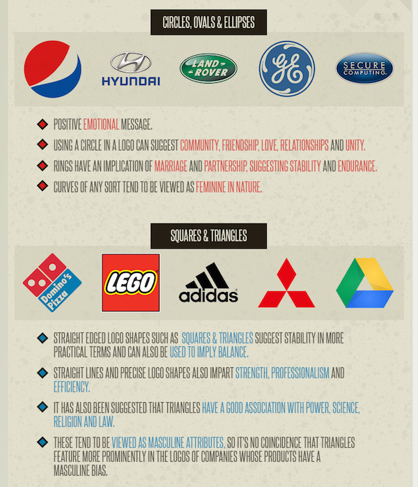 Infographic: Psychology Of Color, Shapes, Fonts In Logo ...