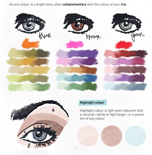 Tips for right makeup according
