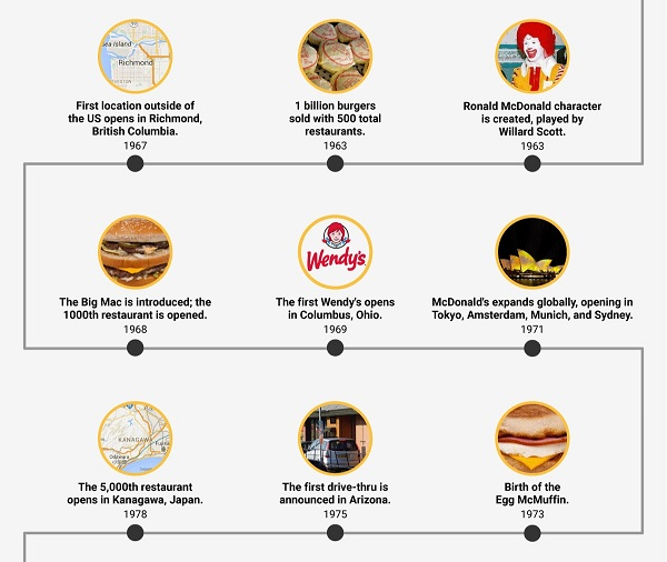 History Of Fast Food Chain
