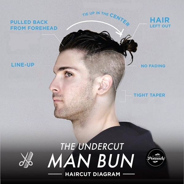 Detailed Diagrams Of The Trendiest Mens Hairstyles Today