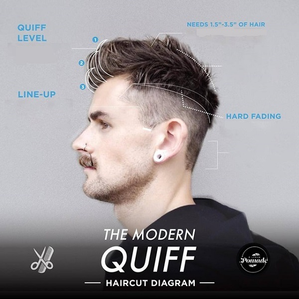 Detailed Diagrams Of The Trendiest Men's Hairstyles Today