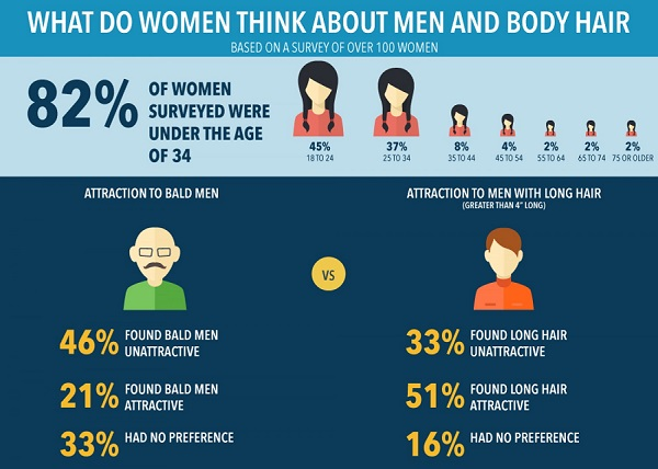 Infographic What Do Women Think About Mens Facial And Body Hair -5793