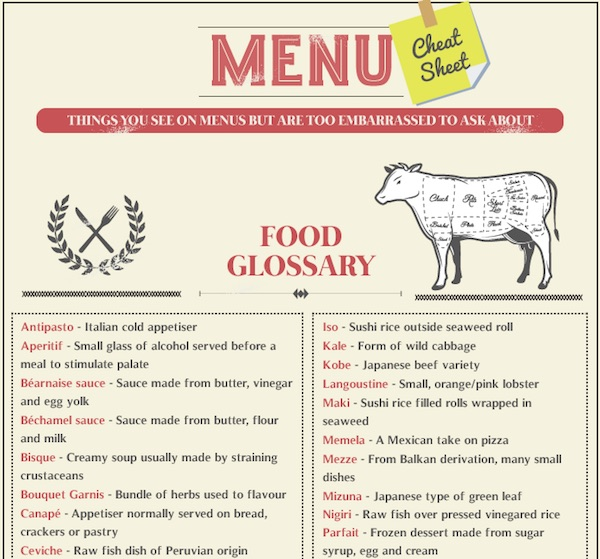 Infographic: The Meanings Of Fancy Food Terms In Restaurant Menus