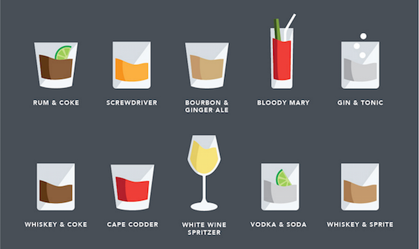 how to make viscosity cocktails