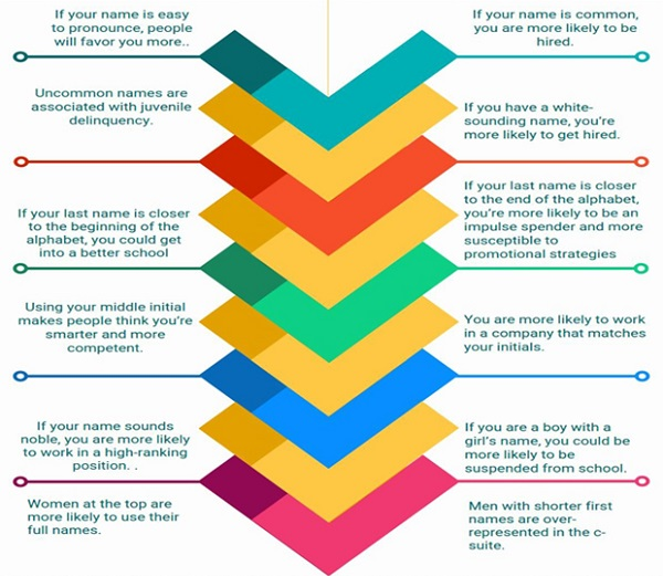 Pregnancy And Parenting Website MomJunction Whom We Previously Featured Has A New Infographic That Reveals How Your Name Can Affect Success In Life