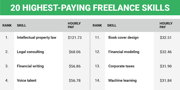 Infographic 20 Highest Paying Freelance Jobs You Can Do From Home