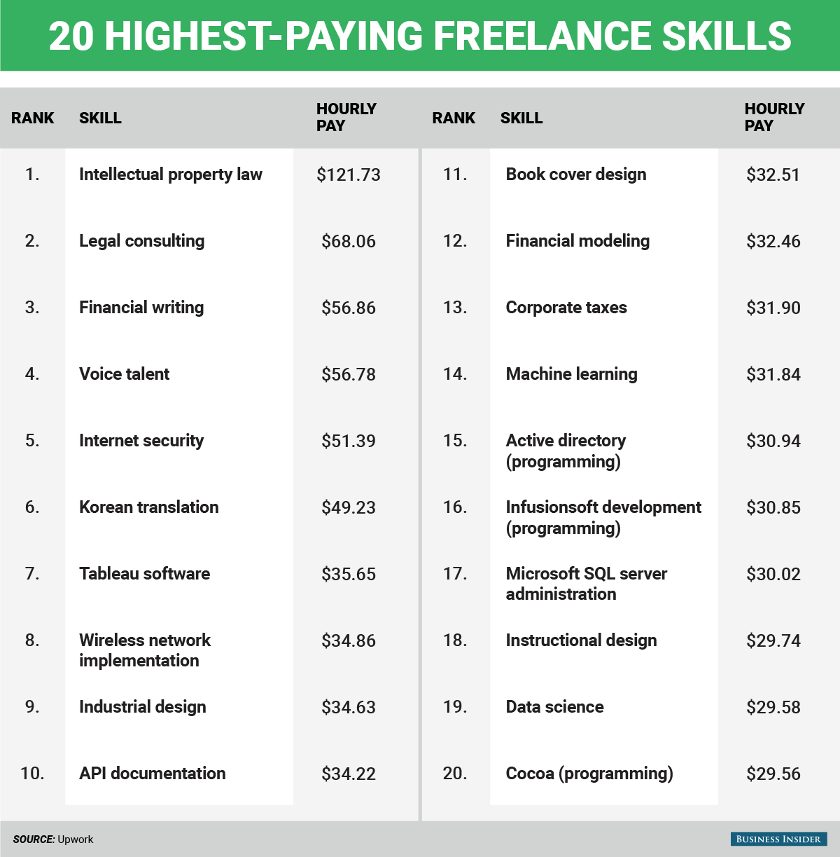 freelance business writing rates as fractions
