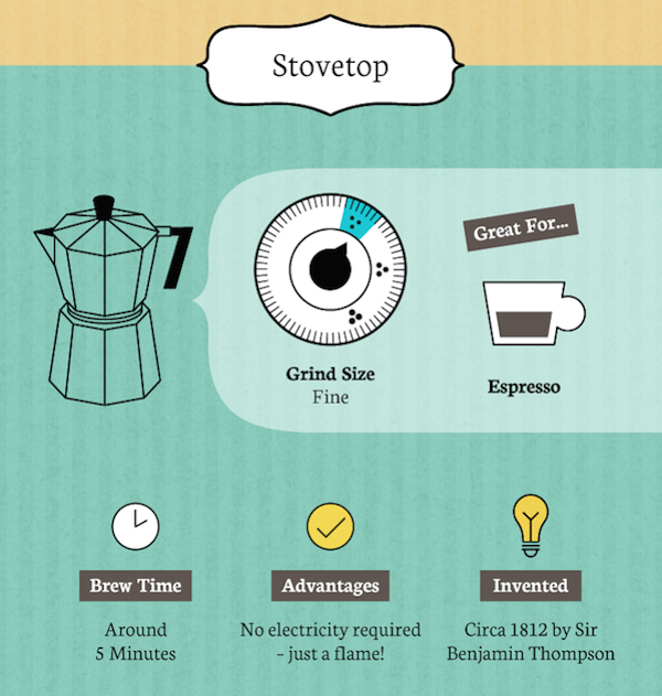 Infographic: How To Brew Perfect Coffee Every Time Using Different Methods - DesignTAXI.com