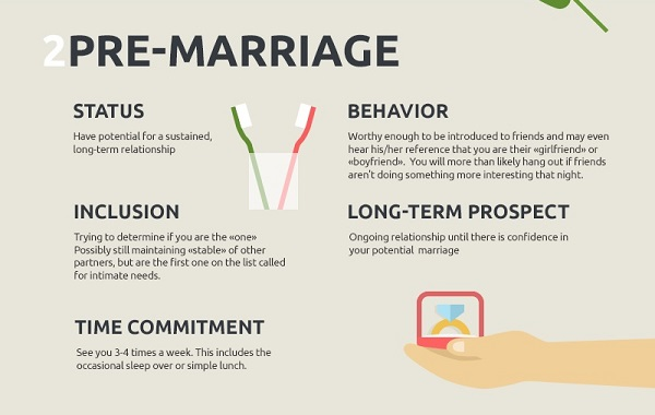 Infographic What Type Of Relationship Are You In Designtaxicom
