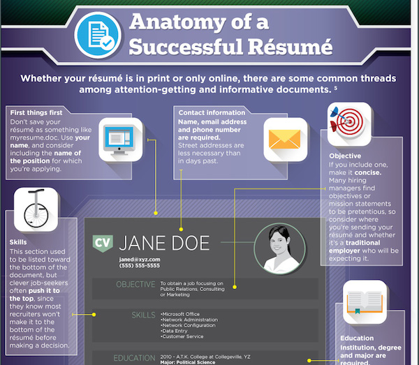 infographic the anatomy of a successful r 233 sum 233