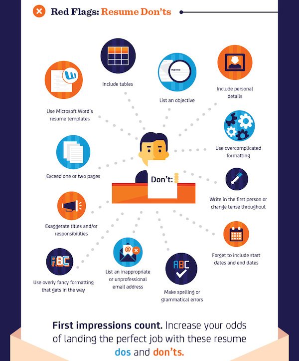 infographic dos and don ts of a resume that will impress