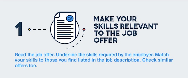 infographic the skills you should put on your r 233 sum 233 to