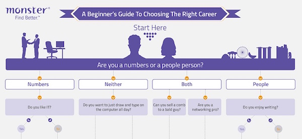 ever wonder which career path best suit you - Career Flowchart
