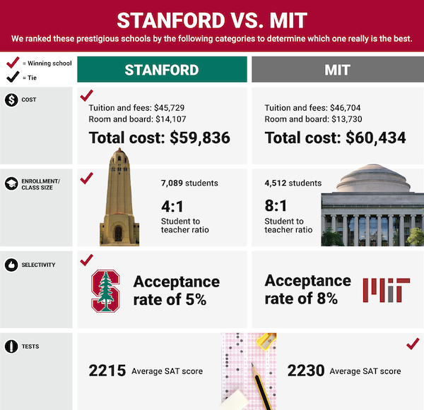 infographic mit vs stanford university which school is