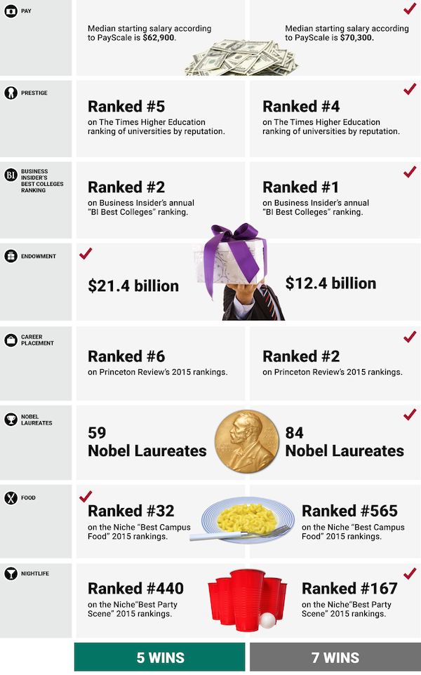 Infographic: MIT VS Stanford University, Which School Is