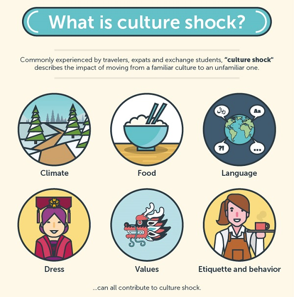 culture shock personal view My reverse culture shock: returning from a year abroad is tough  we do it  because we believe our perspective matters – because it might well.